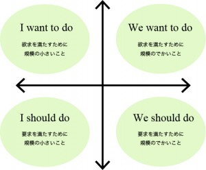 IとWeの軸、shouldとwant toの軸